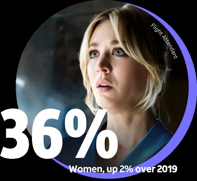 36% women, up 2% over 2019