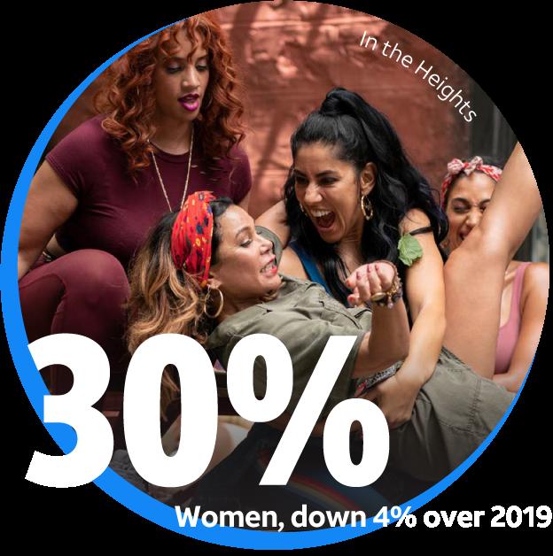 30% women, down 4% over 2019